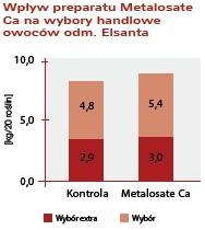 truskawka Metalosate Ca