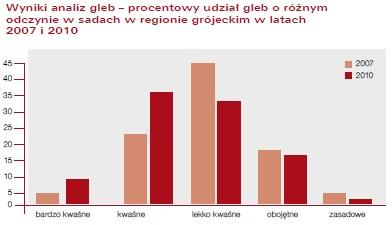 wyniki analiz gleb - rejon grojecki 2007-2010