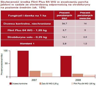 Flint Plus 64 WG wyniki badan