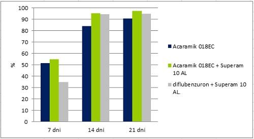 Acaramik 018 EC w zwalczniu miodówek na gruszy odmiana Lukasówka
