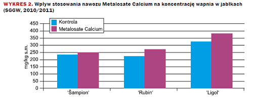 metalosate calcium wykres 1
