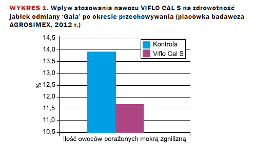 metalosate calcium wykres 2