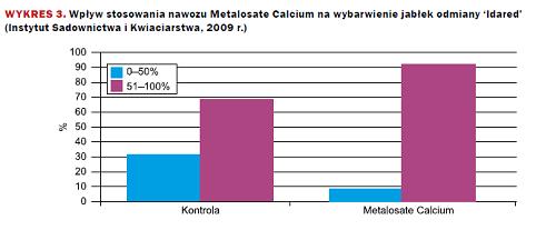 metalosate calcium wykres 3