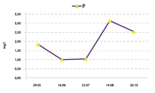 wykres 2 klub fertygacyjny