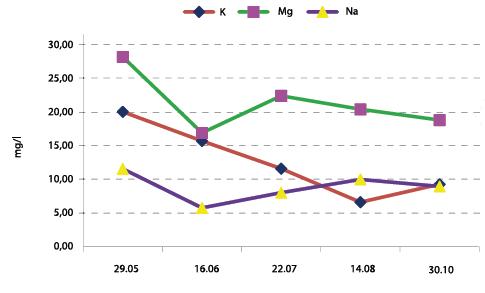wykres 3 klub fertygacyjny