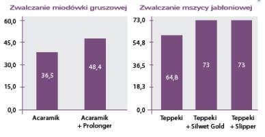 wykresy dla adiuwantów