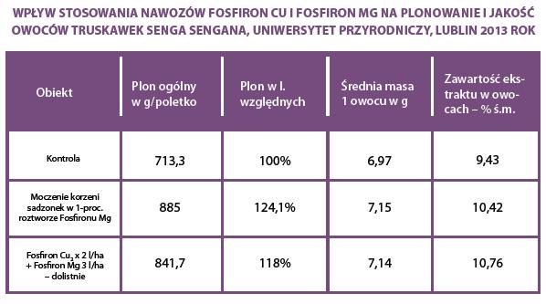 fosfiron na truskawke