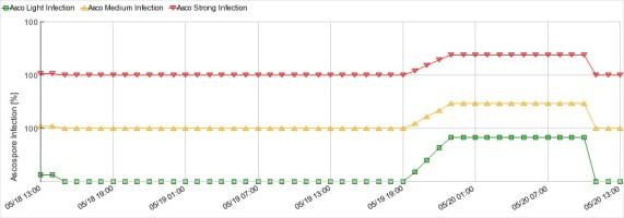 ostrołęka infekcje parch