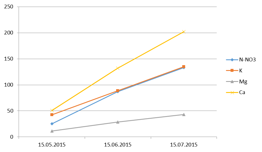 wykres fertygacja goliany