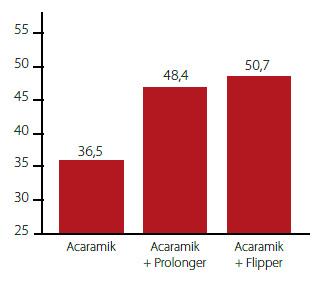 Zwalczanie miodówki gruszowej (skuteczność %).